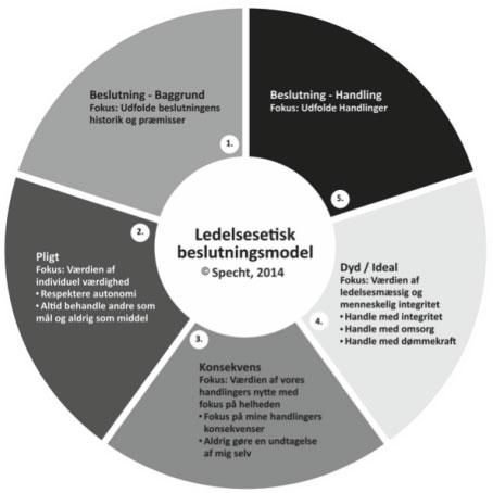Den ledelsesetiske beslutningsmodel - figur 1