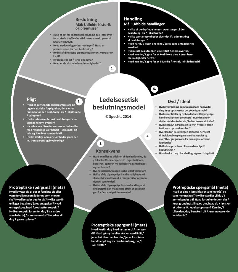 ledelsesetisk-beslutningsmodel_udvidet