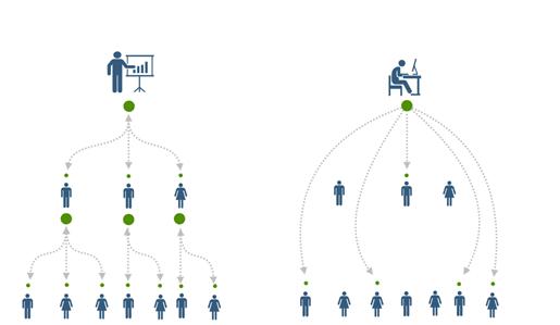 Grafik der viser forskellen på ledelseskommunikation i traditionel ledelse og nudgingbaseret ledelse